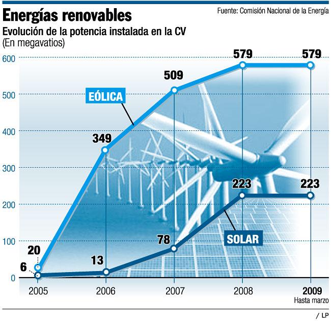 Energías renovables: Evolución de la potencia instalada en la Comunidad Valenciana